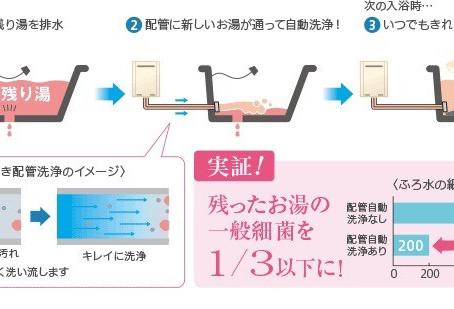 追い炊き配管自動洗浄機能
