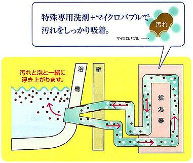 風呂釜洗浄 泡 マイクロバブル