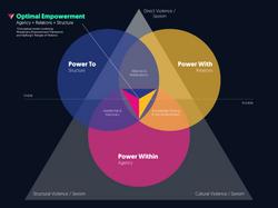 EMPOWERMENT IMPACT MODEL