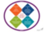 Robert Wood Johnson Foundation - Culture of Health