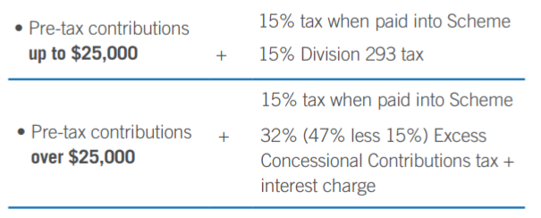 What is Division 293 Tax ?