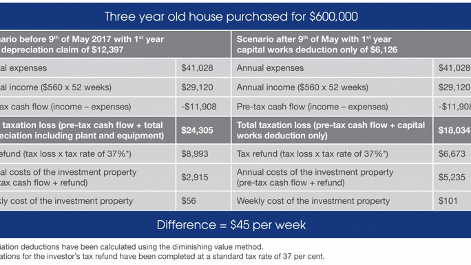 Draft Depreciation Changes out for Property Investors !