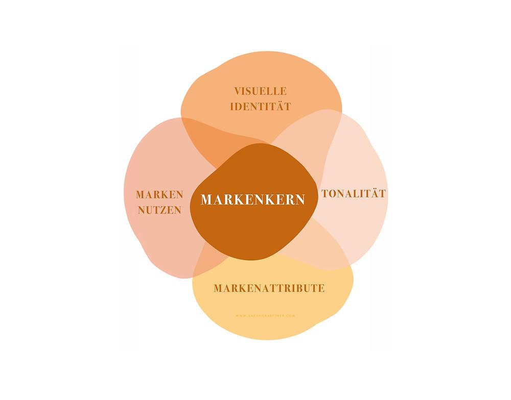 Die Bestandteile einer Marke definieren die Werte und Aussagen einer Marke. Den Mittelpunkt und die Basis der Markenwerte bildet der Markenkern.