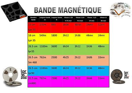 DUREE BANDE MAGNETIQUE MVT-REVOX