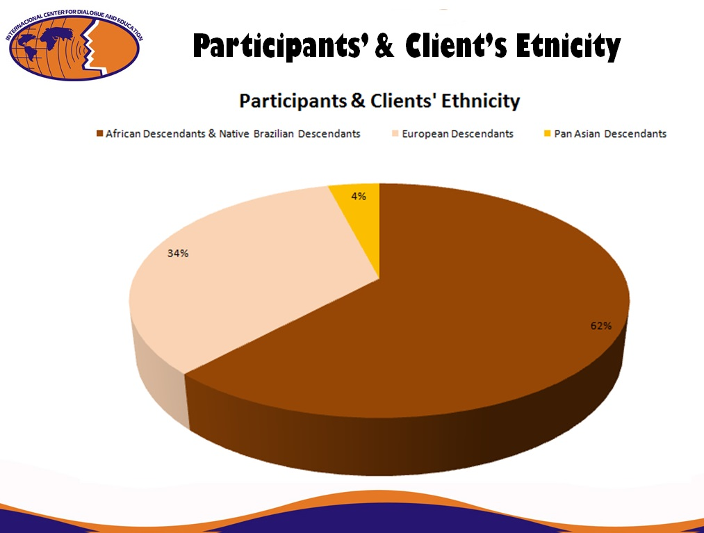 Ethnic Profile of our Clients