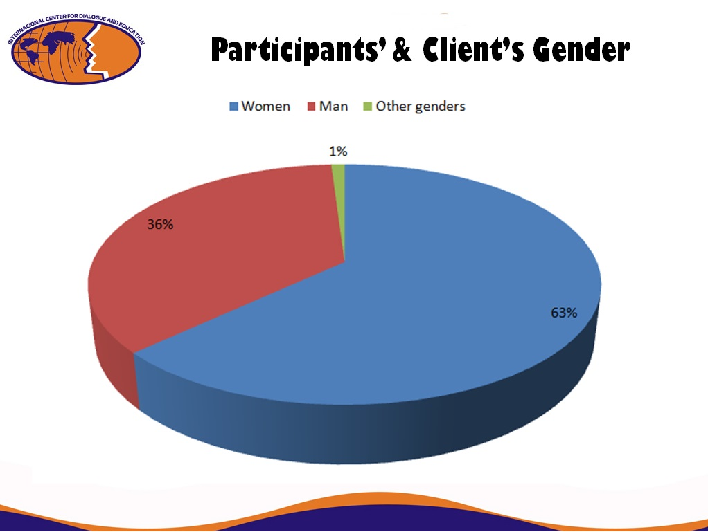 Gender Profile of our Clients