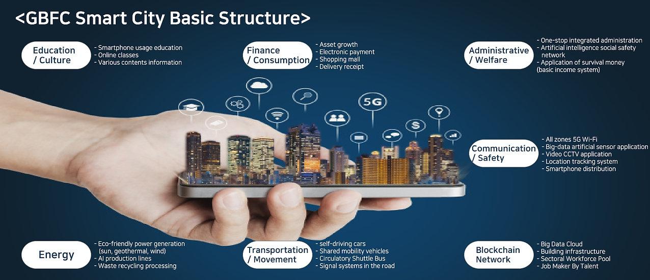 GBFC Smart City Basic Structure.jpg