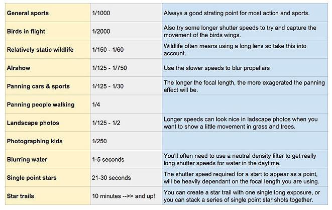 understanding-shutter-speed-guide-chart.