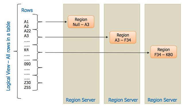 Following Diagram Makes It Easier To Visualize How Exactly Data Is  Distributed Amongst Regions.