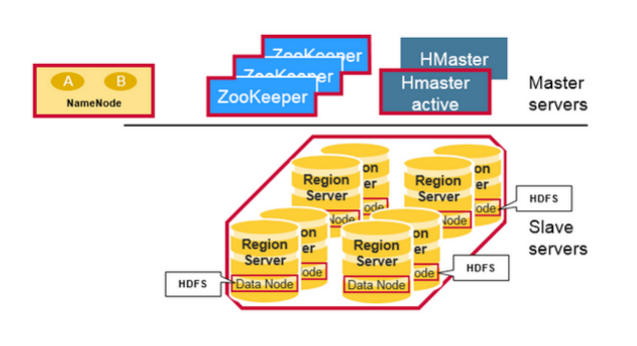 HBase Architecture Hadoop And Big Data Training SelfReflex - Hbase architecture
