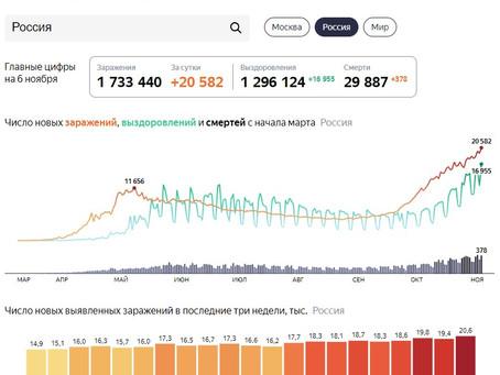 В России впервые выявлено более 20 тыс. заболевших коронавирусом за сутки