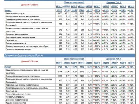 Экономика России в цифрах: 2019 – итоги, прогнозы
