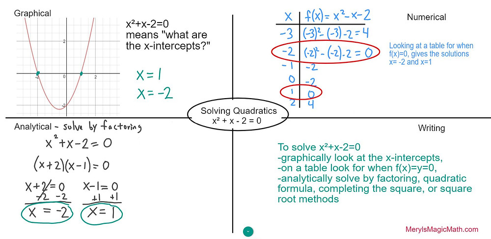 Solving Quadratics by Graphing, Table, and Factorings