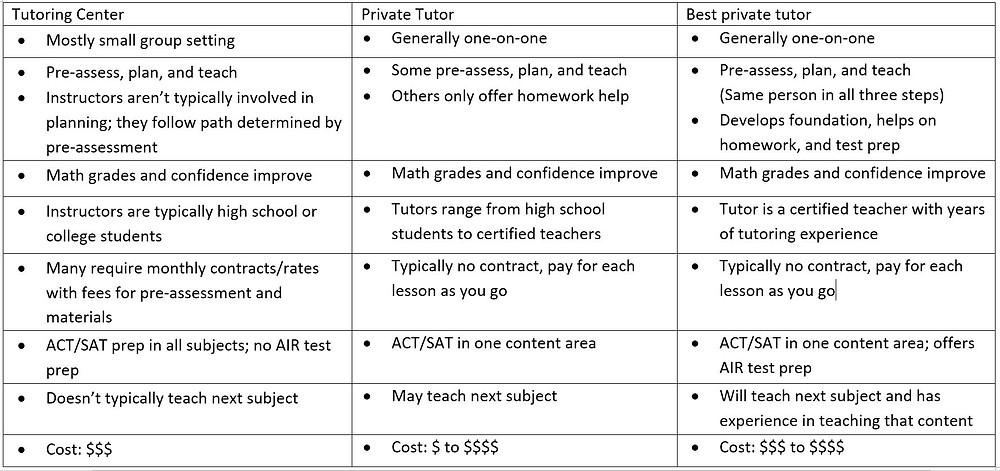 private math tutor vs tutoring center