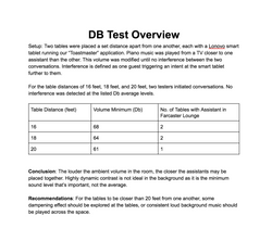decible testing