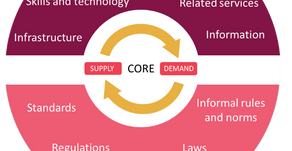 Katalyst's Contribution to Systemic Change – The Adopt, Adapt, Expand, Respond Cases