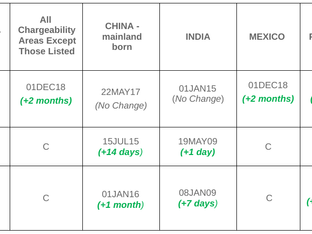 February 2020 Visa Bulletin:  Visa Retrogression for EB-3 Worldwide Likely in March 2020