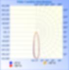 NEXUS-960W-NV-L5-00-5070-15°-P_IESNA2002