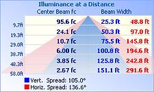 FINN-200W-50K-120°_IESNA2002_rep_5.Png