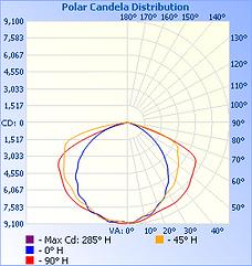 FINN-200W-50K-120°_IESNA2002_rep_1.png