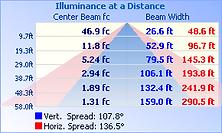 FINN-100W-50K-120°_IESNA2002_rep_5.Png