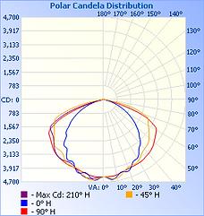 FINN-100W-50K-120°_IESNA2002_rep_1.png