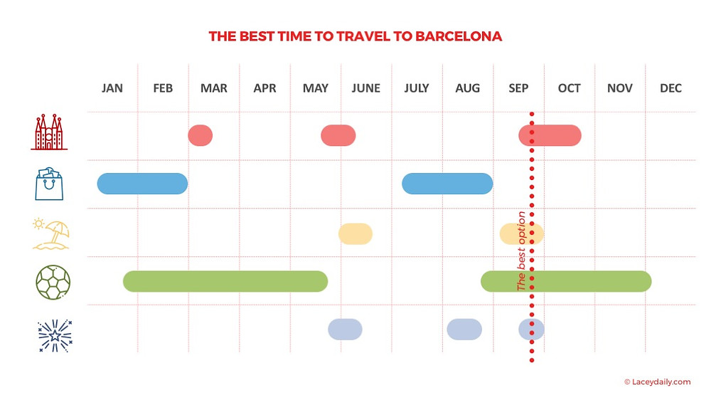 The best time to travel to Barcelona infographic