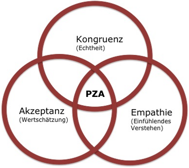 PZA Drei Kreise.png