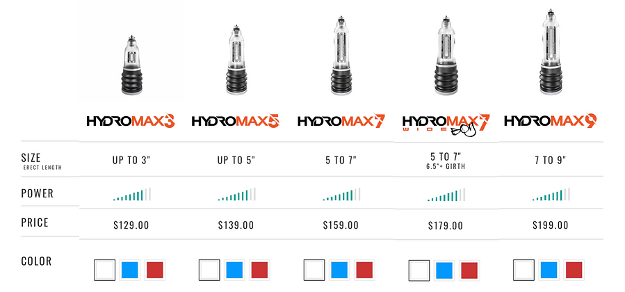 hydro pump sizes and cost