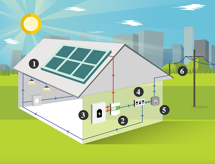 how solar and battery systems work
