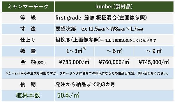 チーク製材品ランバーと植林本数