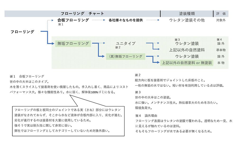 フローリング分類表
