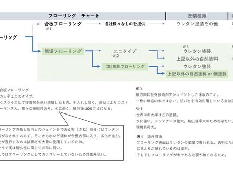 フローリングの分類表
