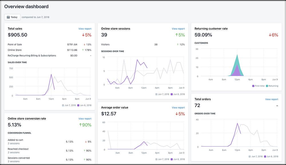 Shopify Analytics - Shopify Experts - EBIZBIZ