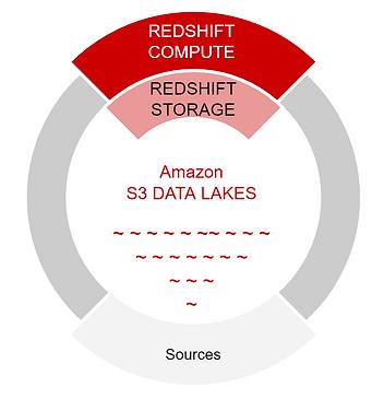 Redshift_S3_Bild.PNG