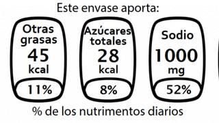 ¿Qué nos dicen las etiquetas nutricionales?