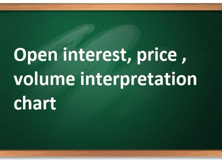 Open interest, price , volume interpretation chart