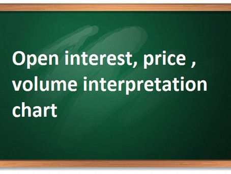 Open interest, price , volume interpretation chart