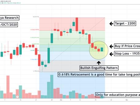 GARFIBRES buy @ 2000 (3% Risk and 10% Reward)