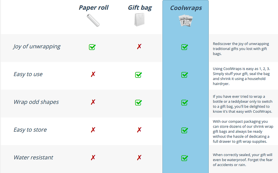 Coolwraps' bag vs other wrapping solutions