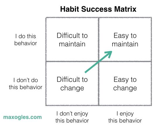 Habit Success Matrix.png