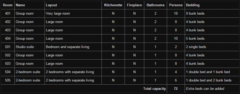 Dorms Specifications