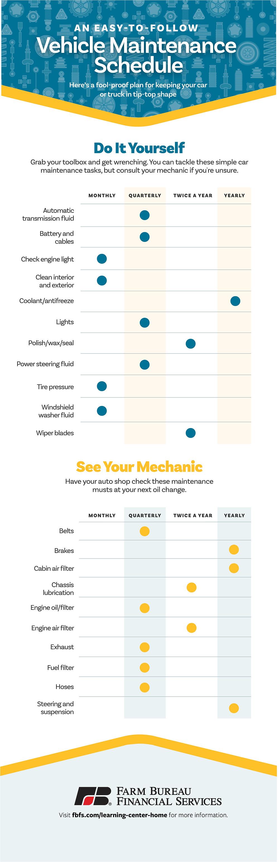 Vehicle Maintenance Schedule via fbfs.com