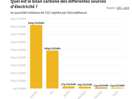 Se passer du nucléaire… il le faudrait. Se passer du charbon et du gaz, il le faut!