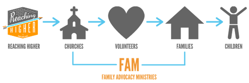 FAM Flow Chart.png