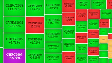 Thị trường chứng quyền 17/06/2020: Khởi sắc trở lại