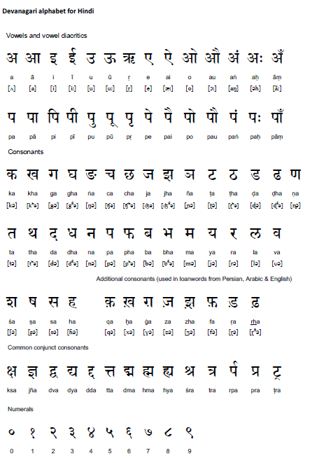 All Hindi Letters Numbers and Common Con