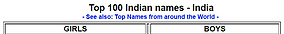 Top Indian Name Graphics.PNG
