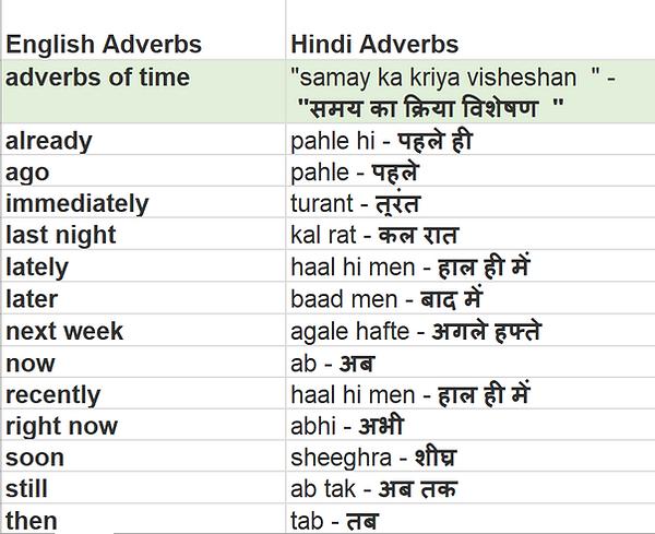 Hindi Adverbs.PNG