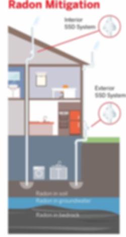 Radon Mitigation Interior SSD System Exterior SSD System Radon in soil Radon in groundwater Radon in bedrock